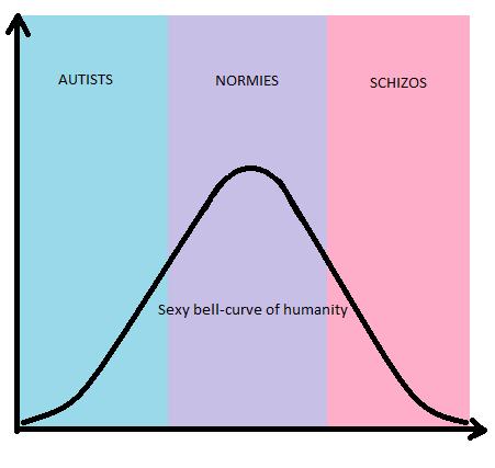 Human Spectrum Bell-Curve